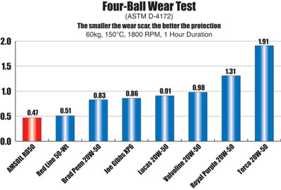 Four Ball Wear Test